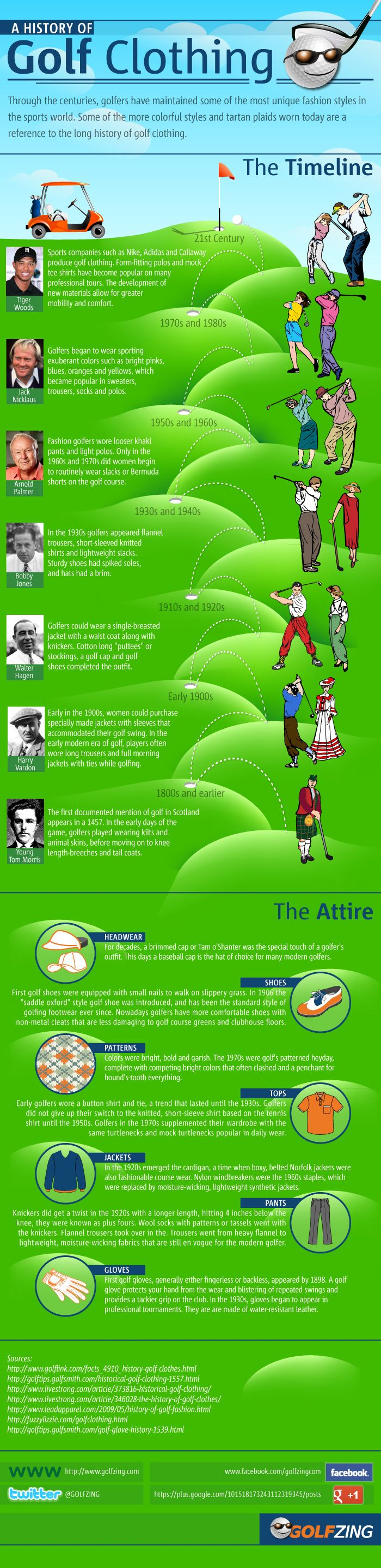 The history of Golf Clothing #History #Golf #Infographics @US Hole In One