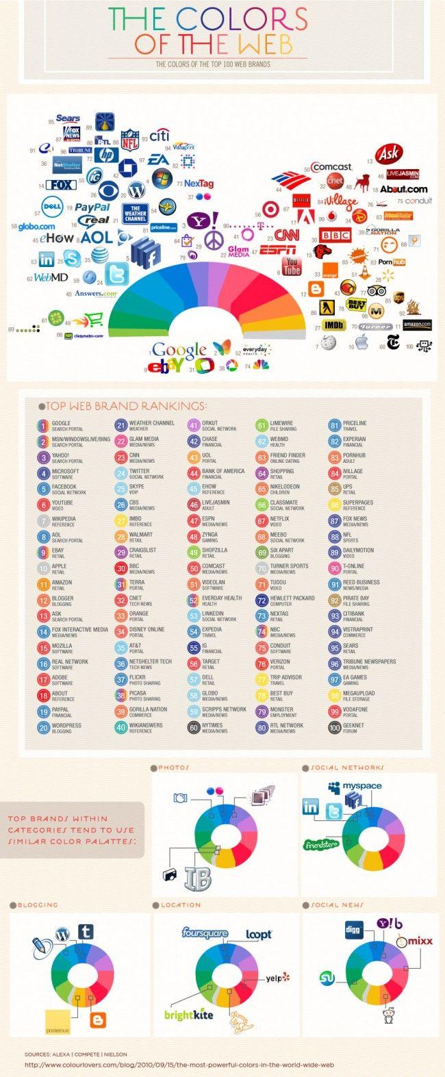 Los colores de la Web