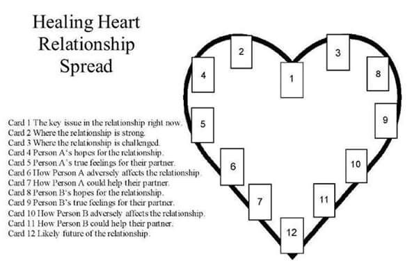 3 card spread relationship quotes