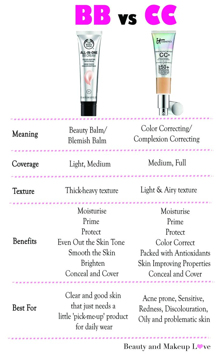 BB Cream vs. CC Cream Makeup Sets http://amzn.to/2kxgnqF