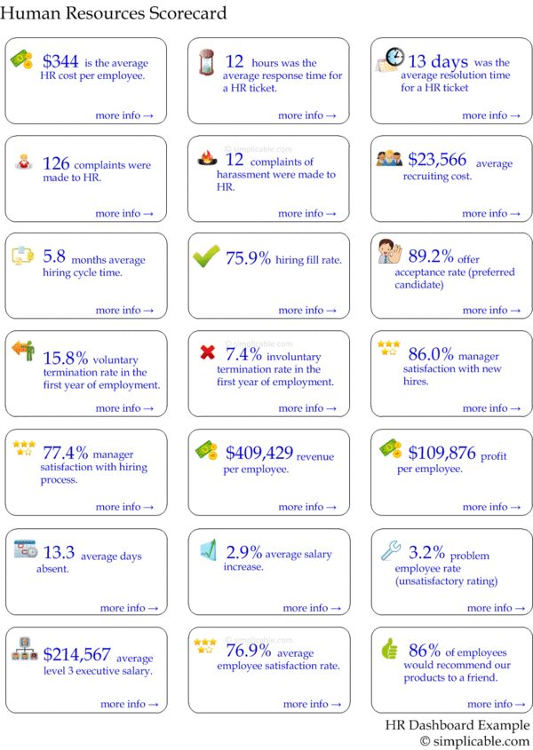 The 25+ best Dashboard examples ideas on Pinterest Dashboard - hr metrics