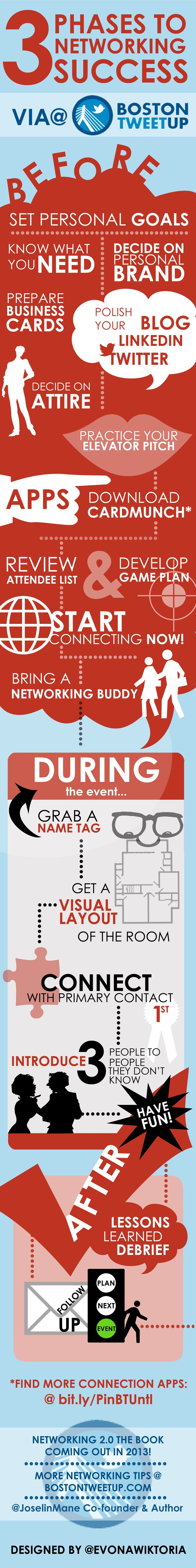 3 Phases To Networking Success