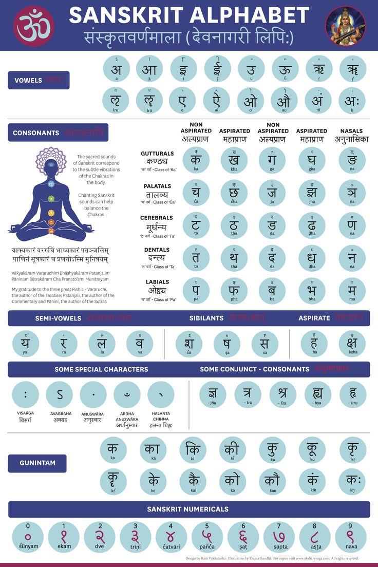 Sanskrit Alphabet                                                                                                                                                                                 Mais