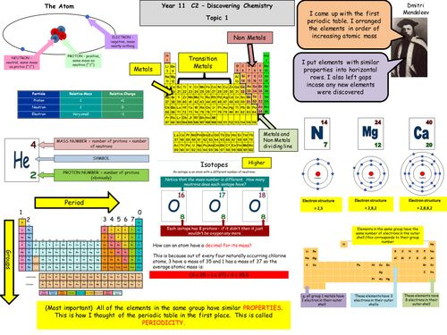 13 best aqa gcse science revision images on pinterest gcse science gcse chemistry c2 edexcel revision map new spec urtaz Choice Image