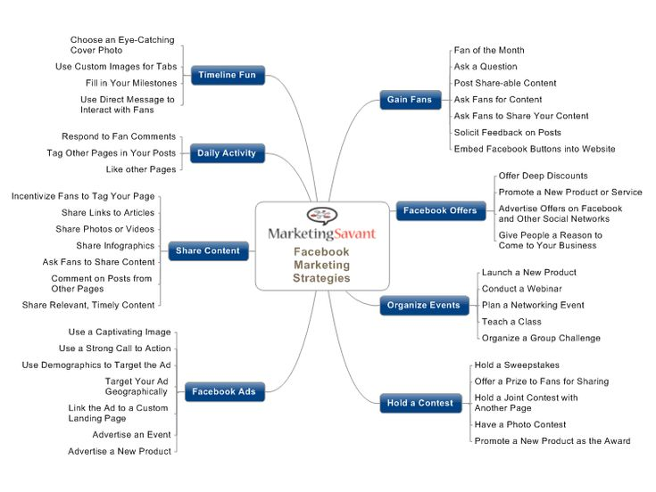 24 best marketing mind maps images on pinterest mind maps facebook marketing strategies mind map fandeluxe Image collections