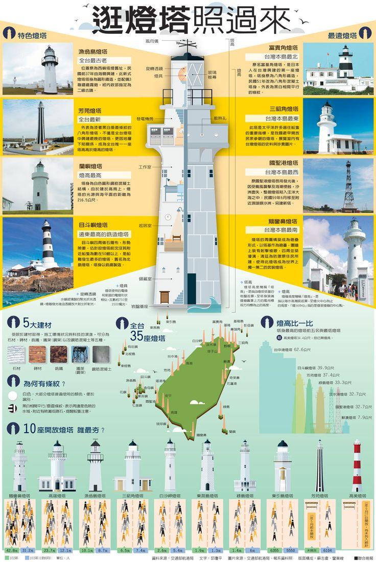 資訊圖表/逛燈塔照過來 | 圖表看時事 | 國內要聞 | 聯合新聞網