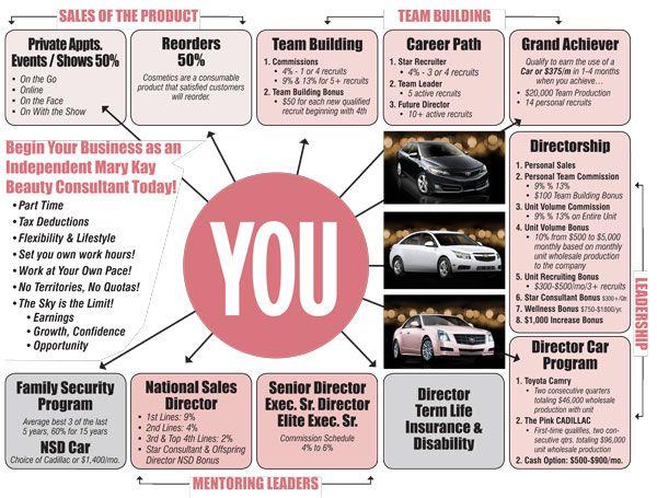mary kay starter kit 2013 | mary kay marketing plan