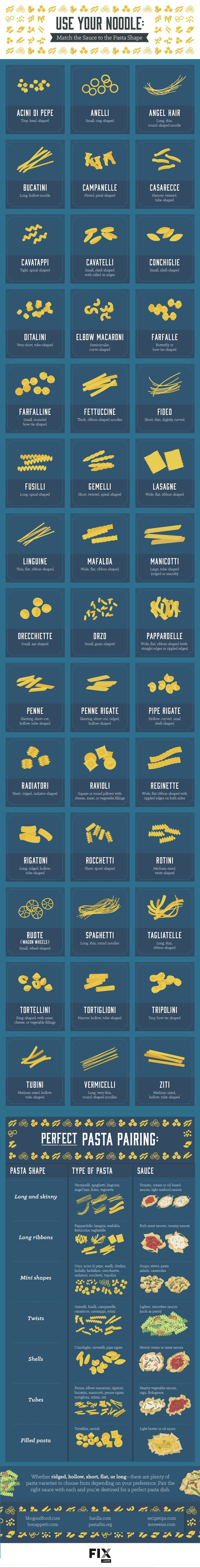 Eveything you need to know about noodle, pasta and sauce. #food #pasta #dinner