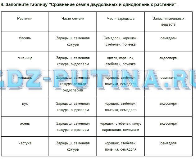 Задания по географии 6 класс о.я.скуратович р.р коваленко л.и.круглик