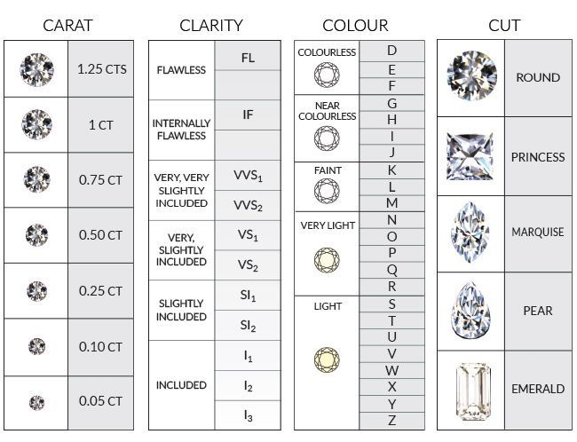 Best 25+ Diamond chart ideas on Pinterest Color of diamonds - diamond size chart template