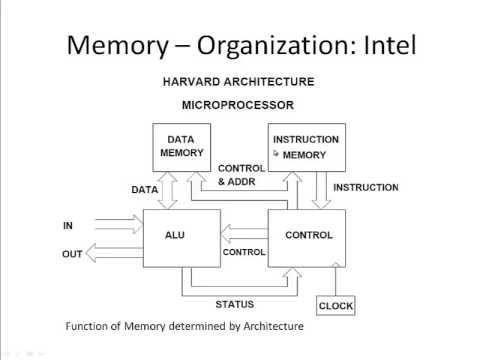 Computer Architecture - CPU
