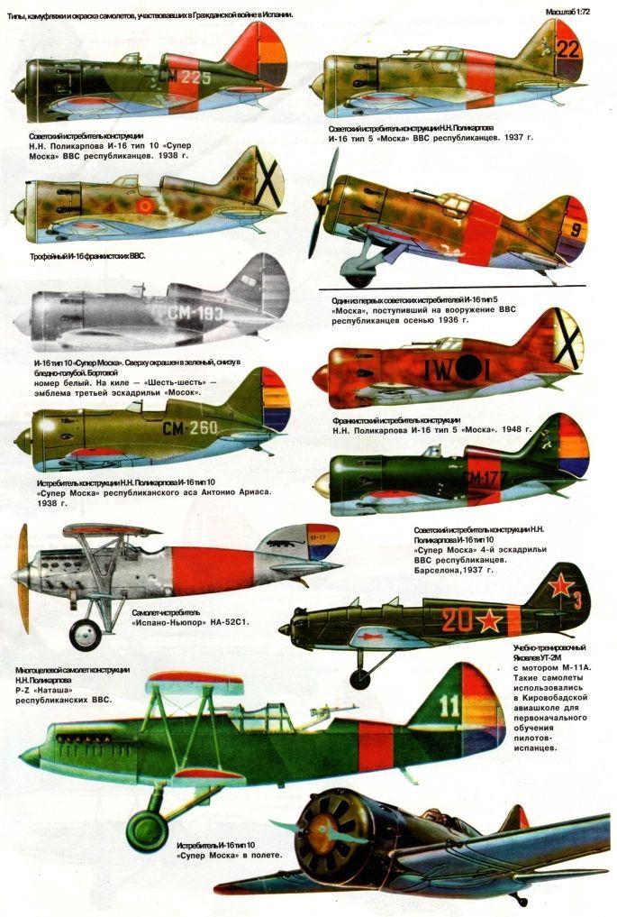 Aircraft of the Spanish Civil War