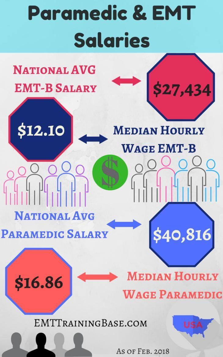 Emt Salary Ems Quotes Emergency Medicine Medical Field