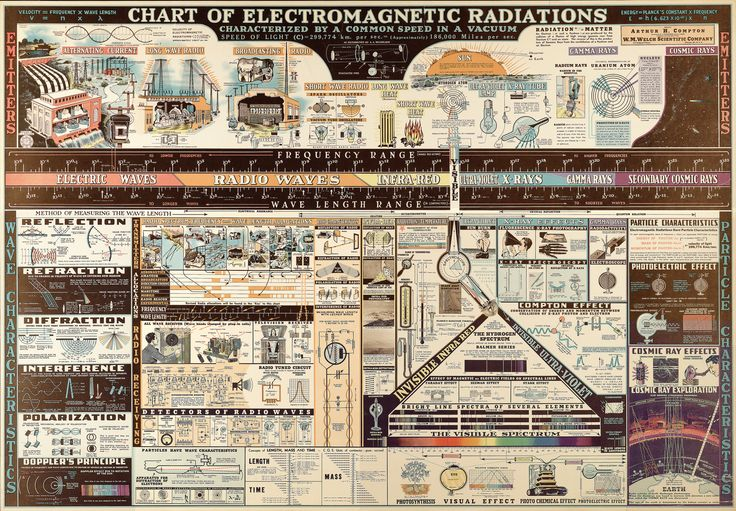 All sizes | Chart of Electromagnetic Radiations | Flickr - Photo Sharing!