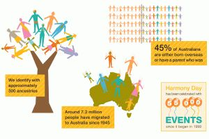 21 March is Harmony Day. The message of Harmony Day is Everyone Belongs. It is a day to celebrate Australia's diversity. It is a day of cul...