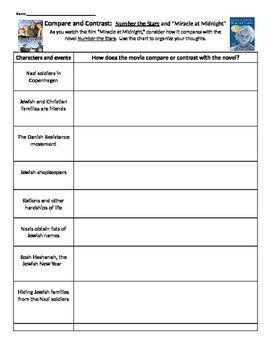 compare and contrast essay lesson plan middle school This expository compare/contrast essay writing lesson asks students to plan 8 -writing a compare/contrast essay is designed to turn middle school.