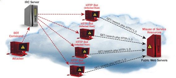 DoS (Denial of Service) Attack Tutorial: Ping of Death, DDOS #how #to #protect #against #dos #attacks http://singapore.nef2.com/dos-denial-of-service-attack-tutorial-ping-of-death-ddos-how-to-protect-against-dos-attacks/  # DoS (Denial of Service) Attack Tutorial: Ping of Death, DDOS Details Last Updated: 22 April 2017 What is DoS Attack? DOS is an attack used to deny legitimate users access to a resource such as accessing a website, network, emails, etc. or making it extremely slow. DoS is…