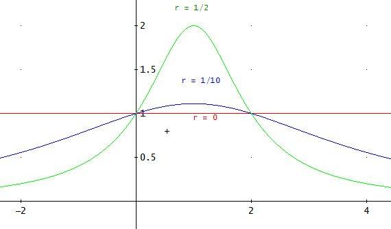 Graficas De F X 1 Rx 2 2rx 1 Con Valores R 0 0 1 0 5