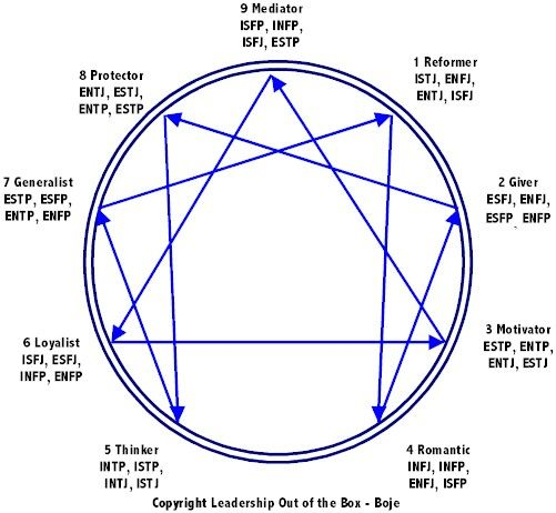 See how the MBT, Enneagram, and ChangeGrid correlate by flipping this image left to right and rotating about CW to place the 1 at the apex with the numbers counting up going CCW