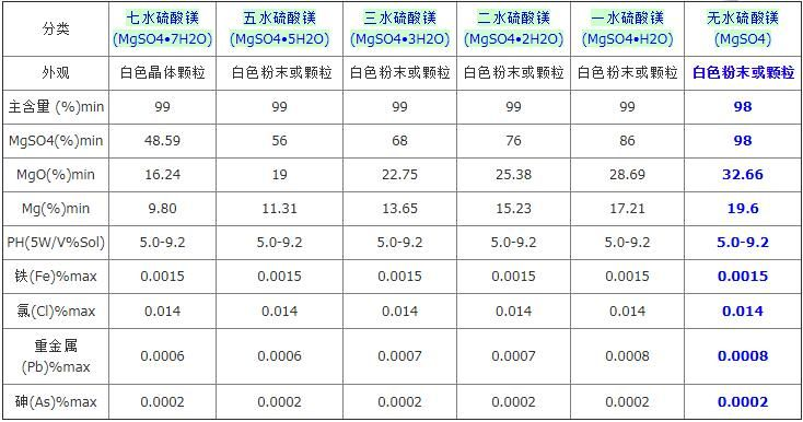 Magnesium Sulphate CAS No.: 10034-99-8   Other Names: Magnesium Sulphate MF: MgSO4, MgSO4.H2O, MgSO4.7H2O.    EINECS No.: 231-298-2 Grade Standard: Agriculture Grade, Food Grade, Industrial Grade   Purity: 98% 95% 99%    Appearance: white powder, granular and crystal    Application: light industry, fertilizer, dyeing   Model Number: 98%, 99.5% Totally soluble    Product Name: Magnesium Sulphate Hepta color: white powder, granular and crystal   H.S.CODE:: 2833210000   Bulk Density: 1.08
