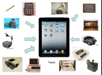 Technology School evolution