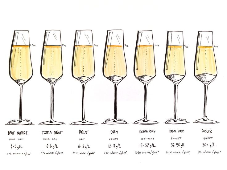 Sweetness levels in Champagne including calories per glass by Wine Folly