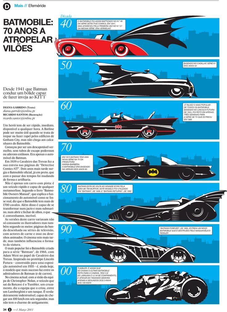 i Infografia: 70 anos Batmobile