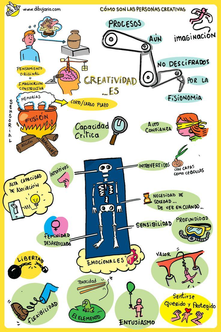Dibujario: Fernando de Pablo: Algunas notas sobre como son las personas creativas