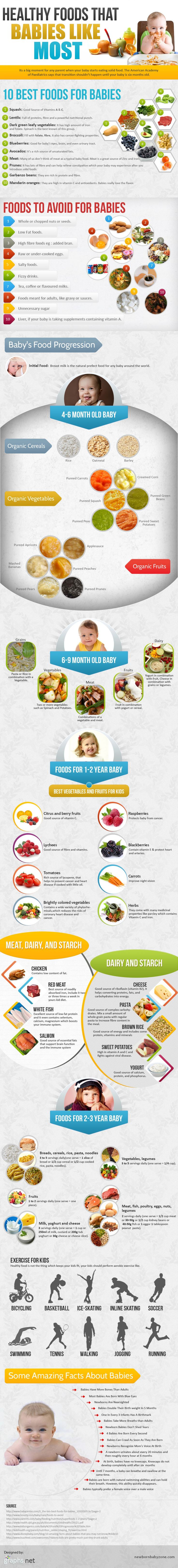 One of the biggest moments in the life of parents is the moment when baby starts eating solid food. Most doctors say that a baby must not start eating solid food until he/she turns about 6 months old. There are certain food items which a baby must be given in the initial months of eating so as to ensure that he/she consumes the right amount of nutrients.