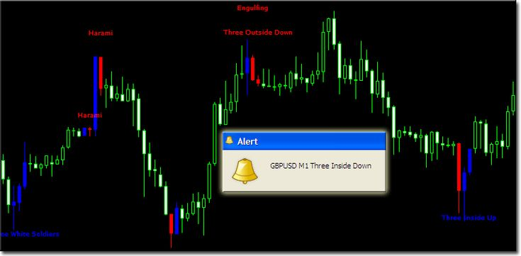 Candlestick trading strategy collection