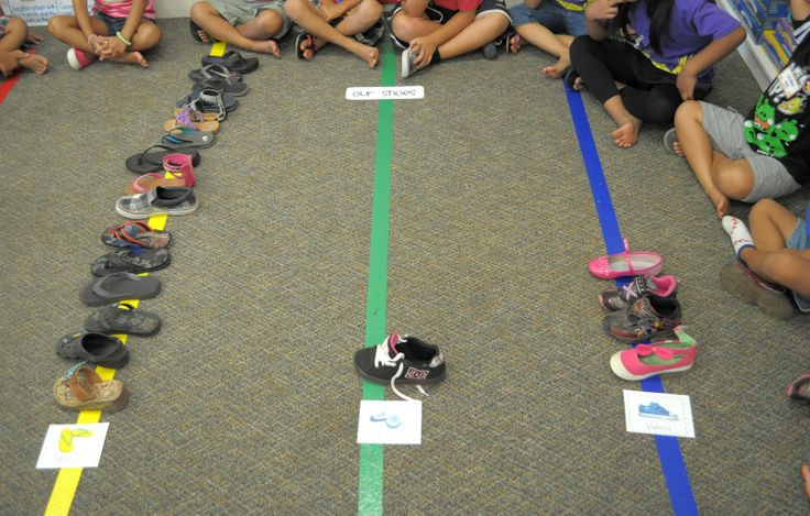 More sorting:  Shoe Sort & Graph: We sorted our shoes into three groups (laces, velcro, and slip-ons) and made a concrete graph using our shoes. Then we drew pictures of our shoes to add to our bar graph.