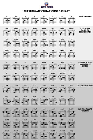 Guitar guitar chords in order : 1000+ ideas about Ultimate Guitar Chords on Pinterest | Guitar ...