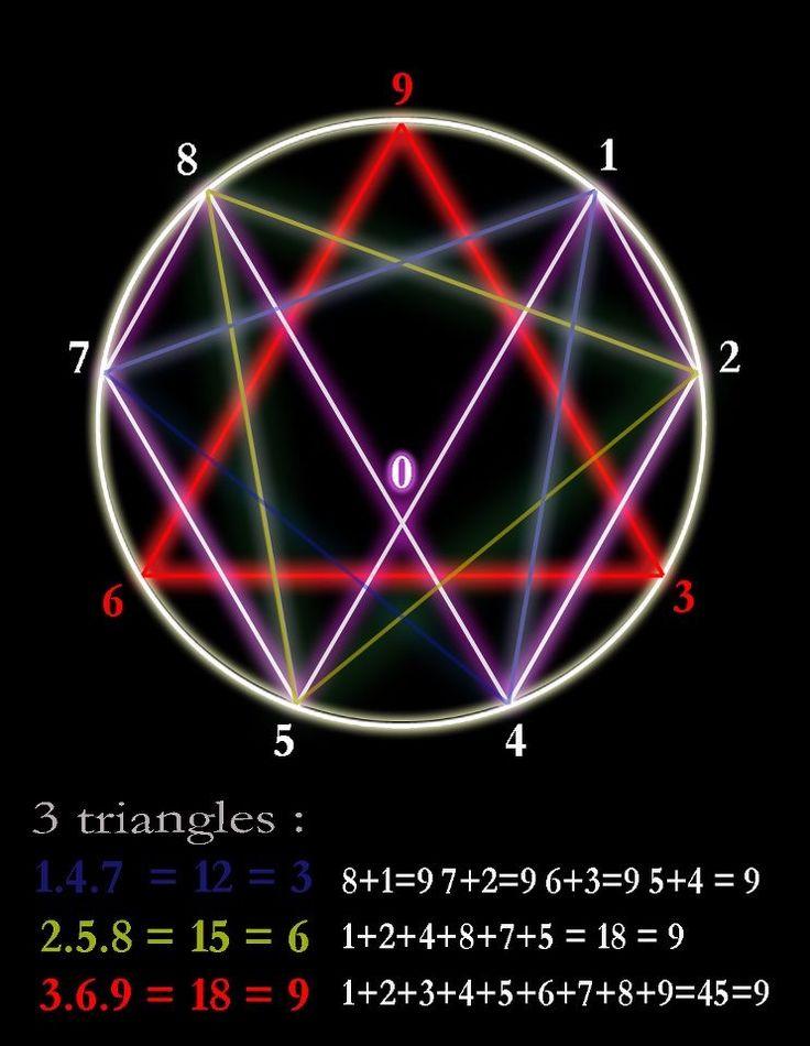 tesla 3 6 9 Frank Germano Sacred geometry symbols