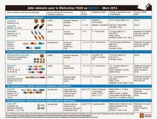 @psyscolaire : Ritalin et autres médications prescrites pour le T...