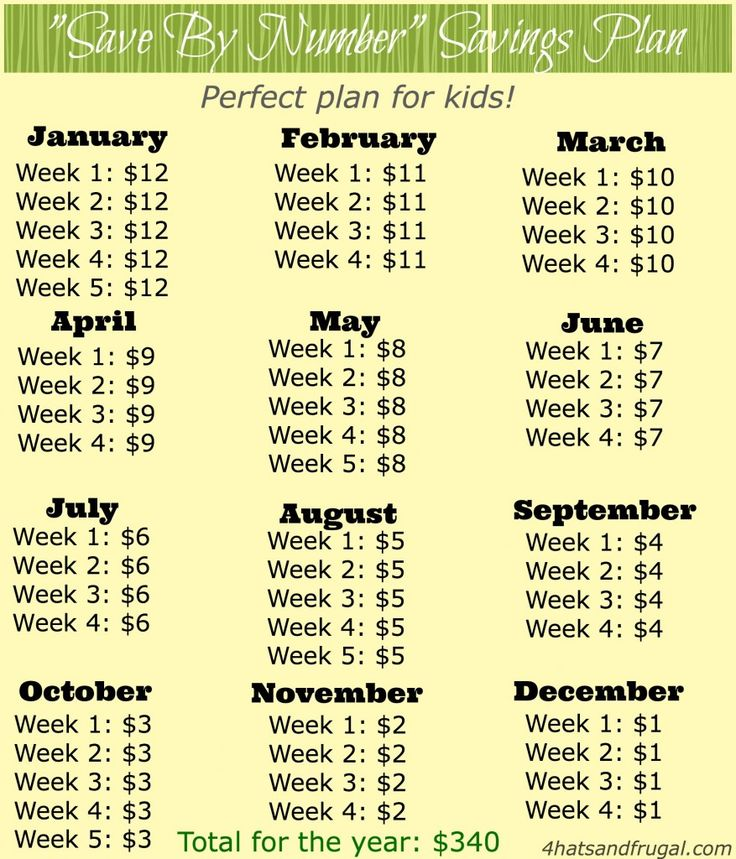 """this """"save by number"""" plan is the perfect yearly savings plan for kids to follow."""