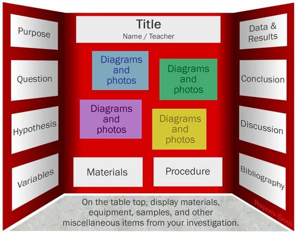3rd grade science fair project | ... project, below is one suggestion for the layout of your project board