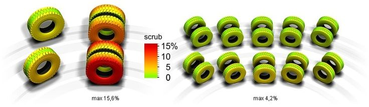 ETF Haul Trucks - Tyre Scrub Comparison @ Max Steering Angle between the Conventional (Left) and ETF (Right). Lower Heat Build up which Leads to Longer Tyre Life, Less Downtime and More Money Savings.
