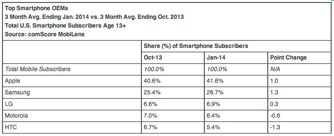 Apple and iOS Continue to Make Small Gains in U.S. Smartphone Market Share - http://www.aivanet.com/2014/03/apple-and-ios-continue-to-make-small-gains-in-u-s-smartphone-market-share/