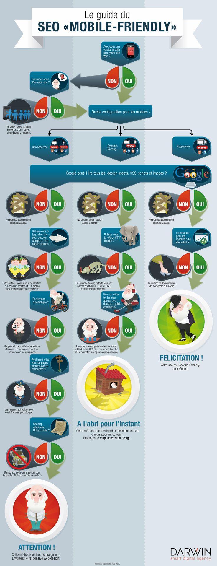 [Infographie] Le guide du SEO mobile-friendly : comment optimiser sa plateforme …
