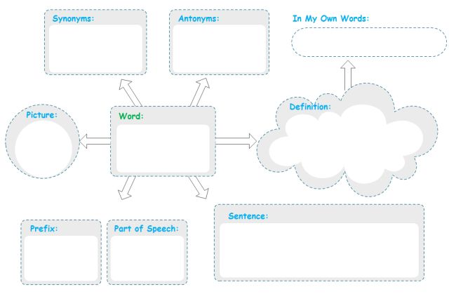 25 best Graphic Organizers images on Pinterest Graphic organizers