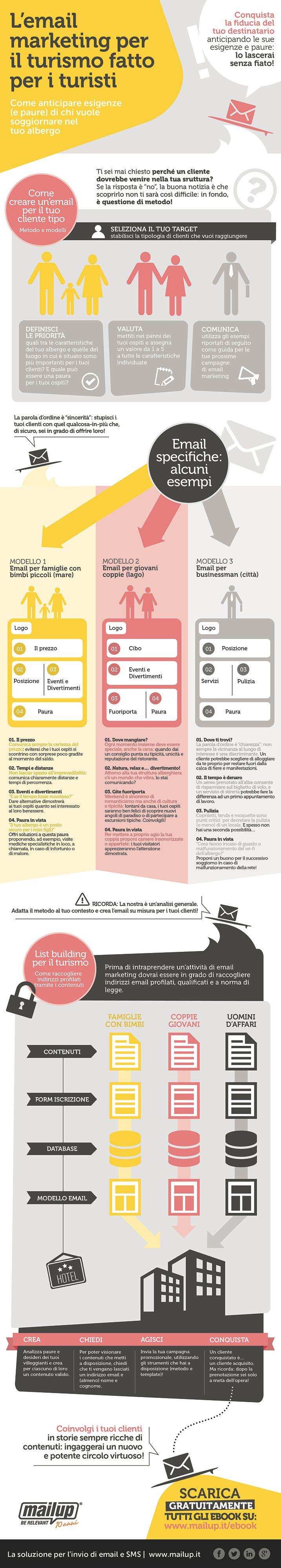 Infografica #emailmarketing e #turismo