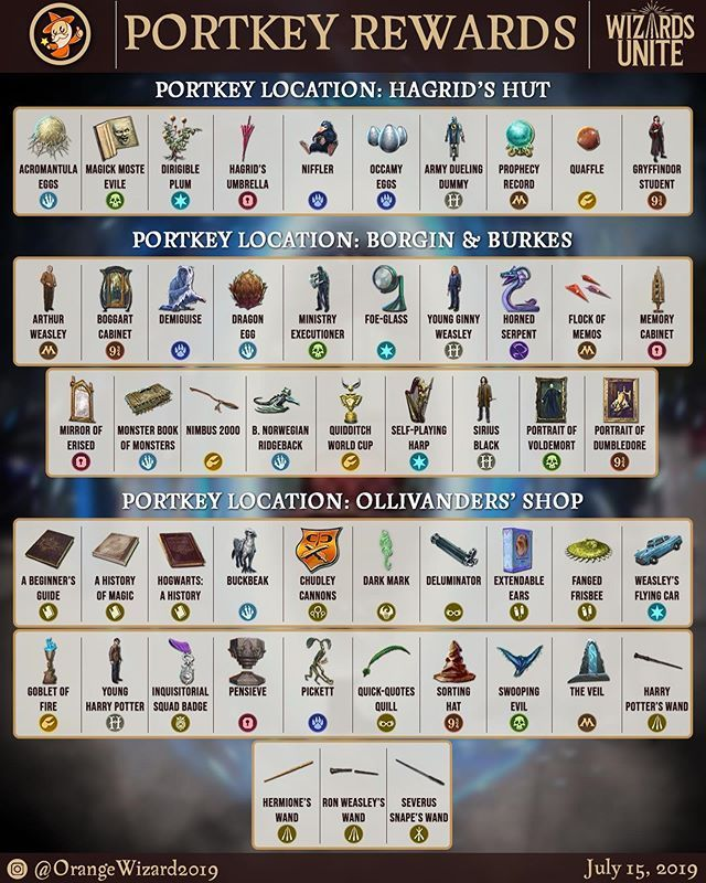 Here S How Portkeys Work In Wizards Unite And Also Which Foundable Fragments Are Possible To Get From Each Harry Potter Wizard Snape Wand Arthur Weasley