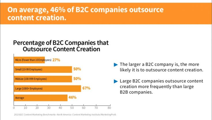 CONTENT = KING! - Ghostwriters will always be in demand, maybe now more than ever - amazing difference between B2B and B2C - Outsource content creation