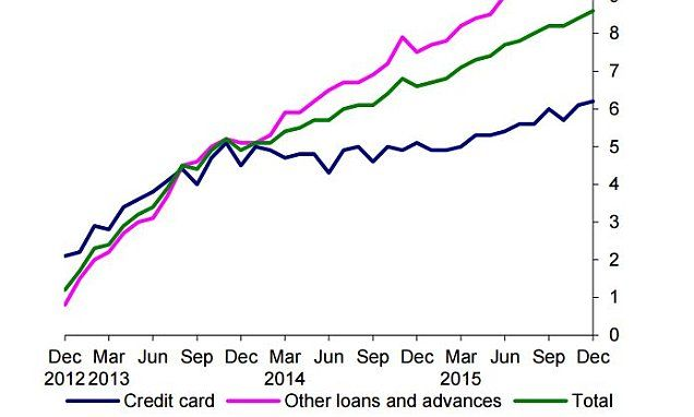 Households put another £4.4BILLION on credit cards in December says Bank of England | Daily Mail Online