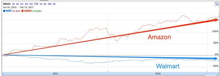 walmart amazon stock chart
