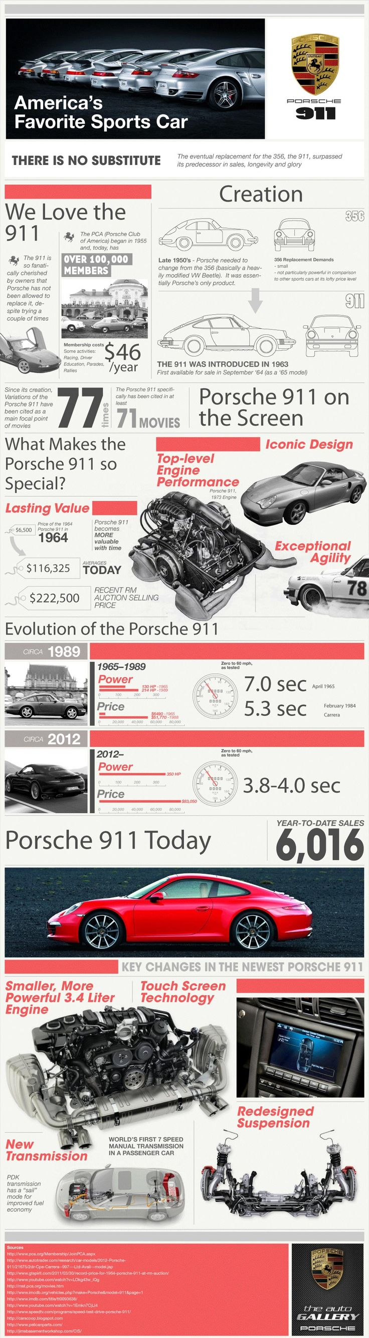 Porsche 911 history infographic is one of the best infographics created in the category check out porsche 911 history now