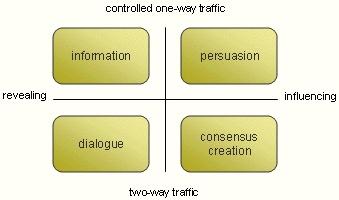 Communicatiekruispunt: Een- of tweerichtingsverkeer, beïnvloeding of bekendmaking.