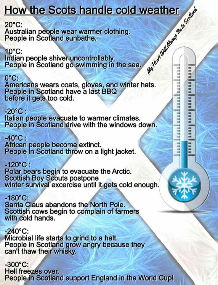 How we Scotsman handle the weather