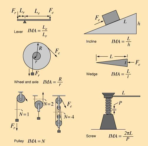 Simple Machines… beautiful equations – Mark E.