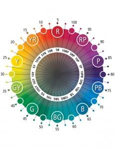 Color education in Munsell's basic principle underpinning the hue circle guides color decisions you make every day